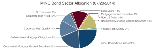 MINC Bond Sector Allocation (07/20/2014)