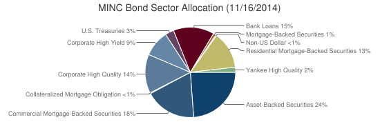 MINC Bond Sector Allocation (11/16/2014)