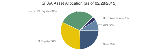 GTAA Asset Allocation (as of 02/28/2015)