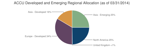 ACCU Developed and Emerging Regional Allocation (as of 03/31/2014)