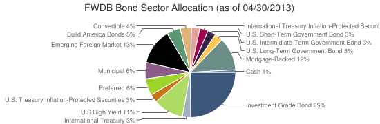 FWDB Bond Sector Allocation (as of 04/30/2013)