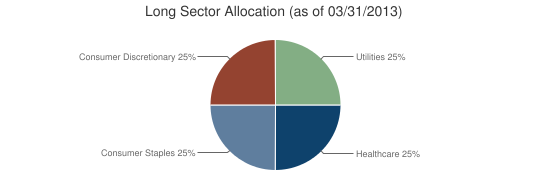 Long Sector Allocation (as of 03/31/2013)