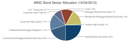 MINC Bond Sector Allocation (10/04/2015)