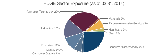 HDGE Sector Exposure (as of 03.31.2014)