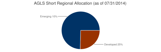 AGLS Short Regional Allocation (as of 07/31/2014)