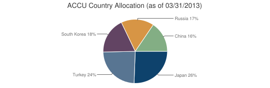 ACCU Country Allocation (as of 03/31/2013)