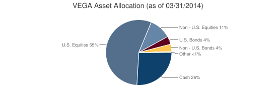 VEGA Asset Allocation (as of 03/31/2014)