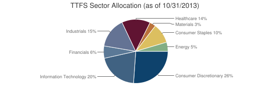 TTFS Sector Allocation (as of 10/31/2013)