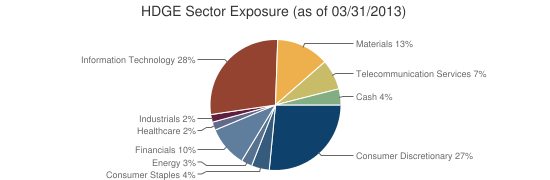 HDGE Sector Exposure (as of 03/31/2013)