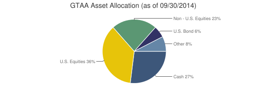 GTAA Asset Allocation (as of 09/30/2014)