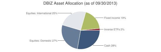 DBIZ Asset Allocation (as of 09/30/2013)