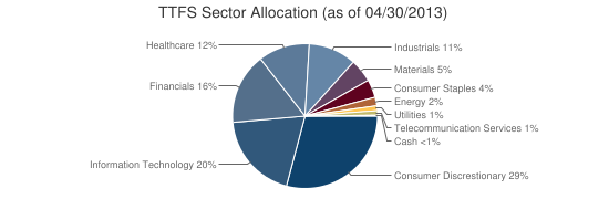 TTFS Sector Allocation (as of 04/30/2013)