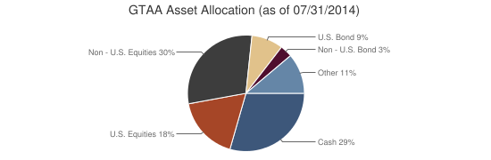 GTAA Asset Allocation (as of 07/31/2014)