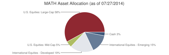 MATH Asset Allocation (as of 07/27/2014)