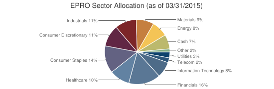 EPRO Sector Allocation (as of 03/31/2015)