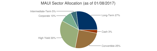 MAUI Sector Allocation (as of 01/08/2017)