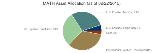 MATH Asset Allocation (as of 02/22/2015)