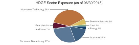 HDGE Sector Exposure (as of 06/30/2015)
