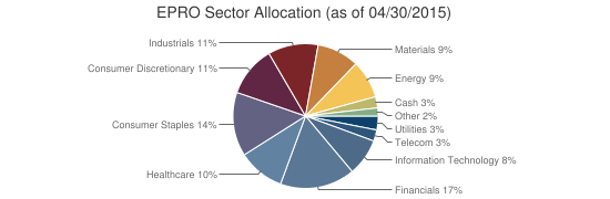 EPRO Sector Allocation (as of 04/30/2015)
