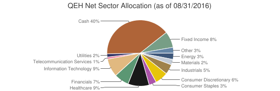 QEH Net Sector Allocation (as of 08/31/2016)