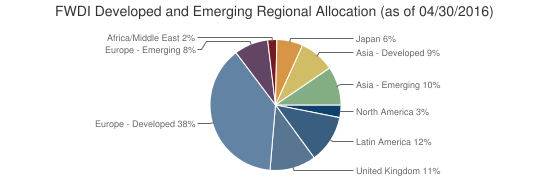 FWDI Developed and Emerging Regional Allocation (as of 04/30/2016)