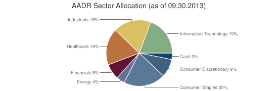 AADR Sector Allocation (as of 09.30.2013)