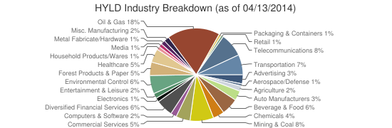 HYLD Industry Breakdown (as of 04/13/2014)