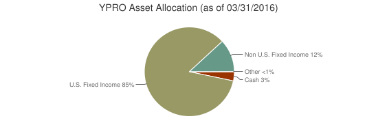 YPRO Asset Allocation (as of 03/31/2016)