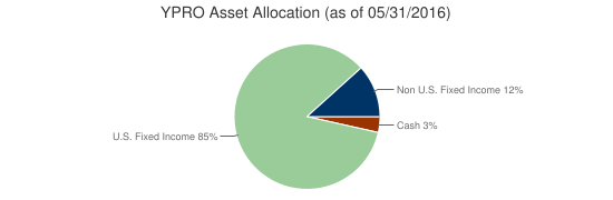 YPRO Asset Allocation (as of 05/31/2016)