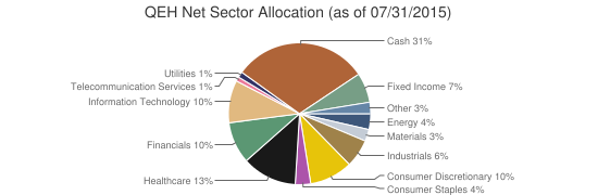 QEH Net Sector Allocation (as of 07/31/2015)