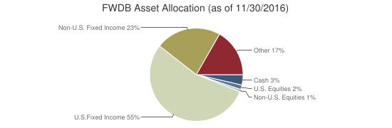 FWDB Asset Allocation (as of 11/30/2016)