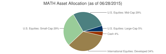 MATH Asset Allocation (as of 06/28/2015)