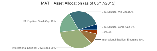 MATH Asset Allocation (as of 05/17/2015)