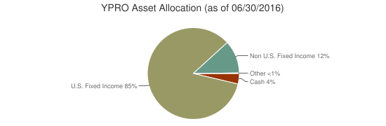 YPRO Asset Allocation (as of 06/30/2016)