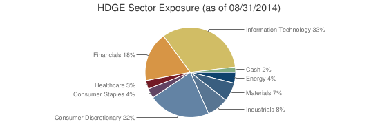 HDGE Sector Exposure (as of 08/31/2014)