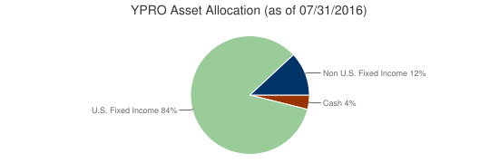 YPRO Asset Allocation (as of 07/31/2016)