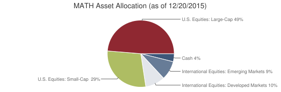 MATH Asset Allocation (as of 12/20/2015)