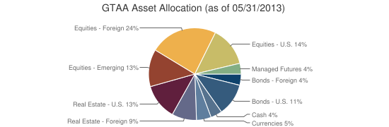 GTAA Asset Allocation (as of 05/31/2013)