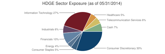 HDGE Sector Exposure (as of 05/31/2014)