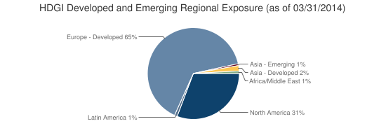 HDGI Developed and Emerging Regional Exposure (as of 03/31/2014)