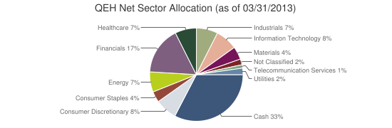 QEH Net Sector Allocation (as of 03/31/2013)