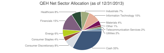 QEH Net Sector Allocation (as of 12/31/2013)