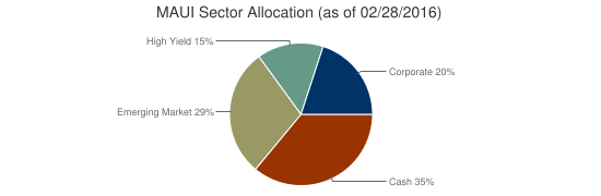 MAUI Sector Allocation (as of 02/28/2016)