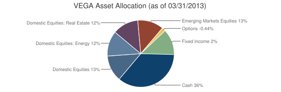 VEGA Asset Allocation (as of 03/31/2013)