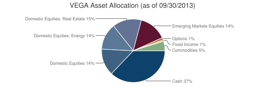 VEGA Asset Allocation (as of 09/30/2013)