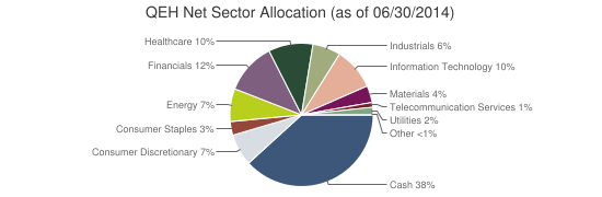 QEH Net Sector Allocation (as of 06/30/2014)