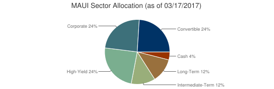MAUI Sector Allocation (as of 03/17/2017)