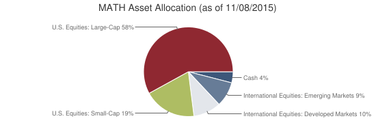 MATH Asset Allocation (as of 11/08/2015)