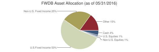 FWDB Asset Allocation (as of 05/31/2016)