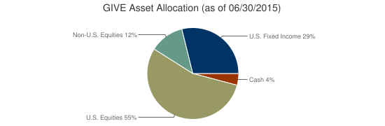 GIVE Asset Allocation (as of 06/30/2015)
